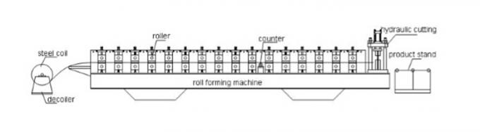 80-300mm C Z Purlin Roll Forming Machine For 4mm Thickness Purlin