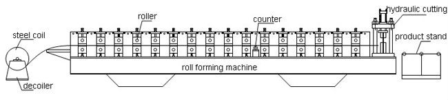 Lightweight Double Layer Aluminum Steel Roof Roll Forming Machine